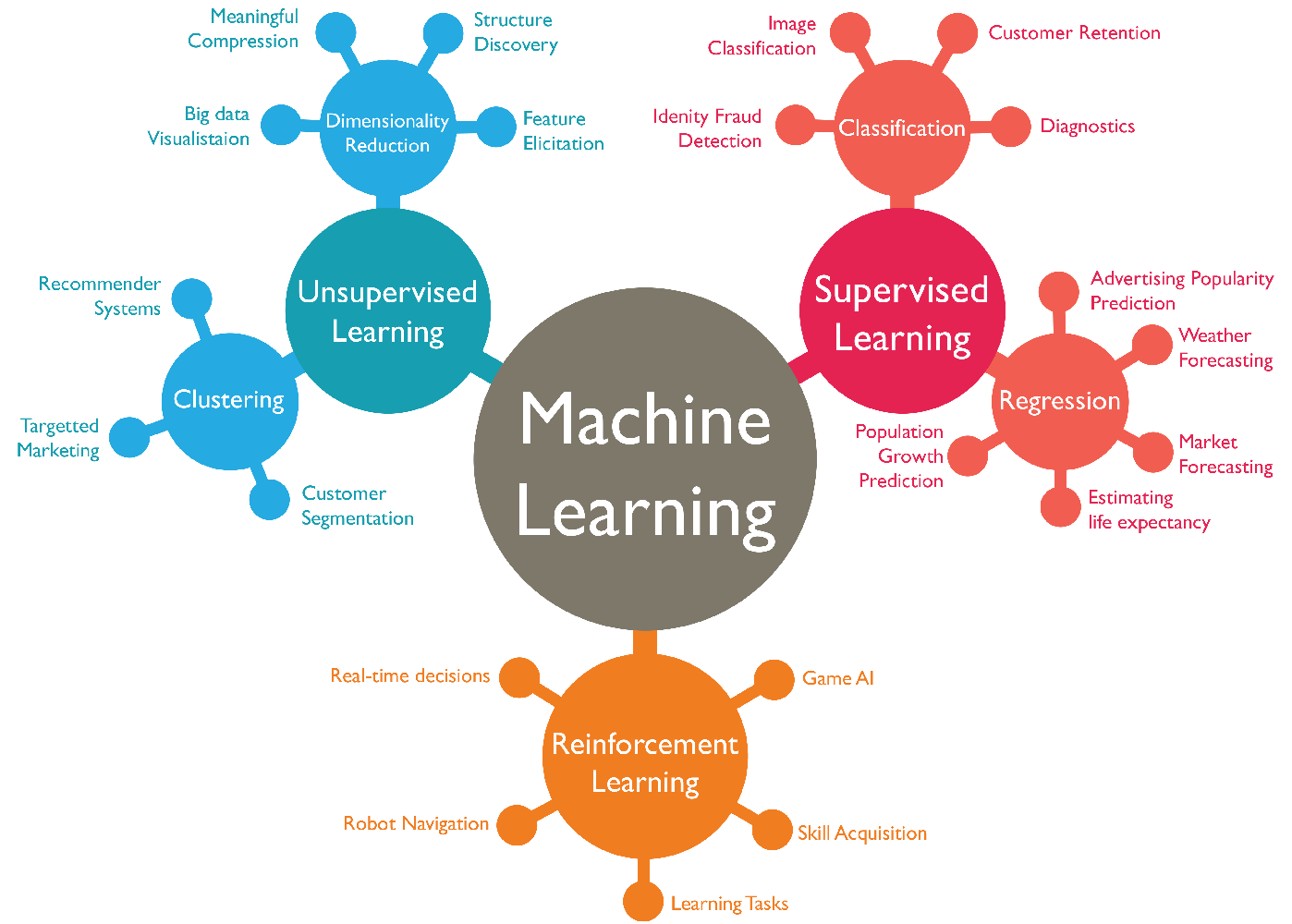 Mind map representing machine learning and related concepts