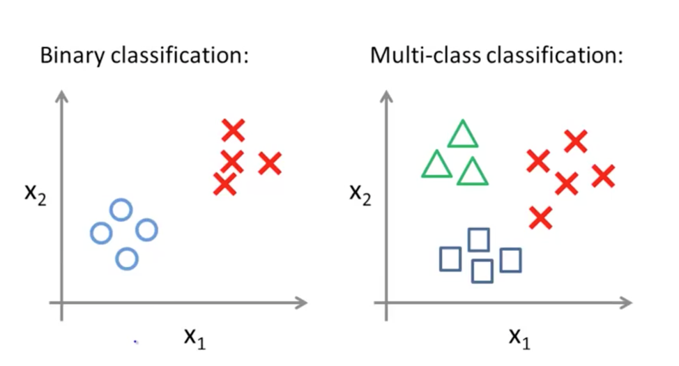Two types of data classificaiton