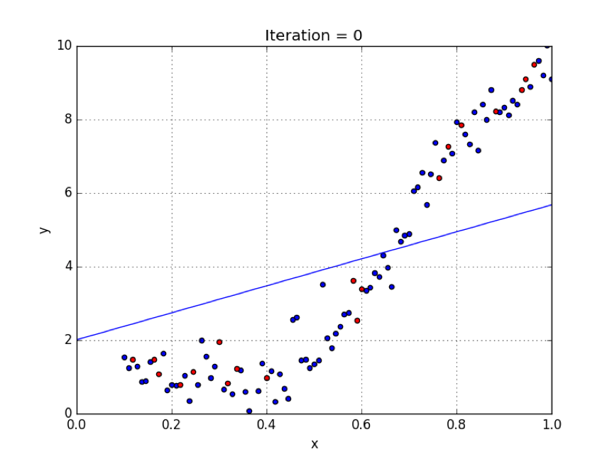 Chart estimating relationship between two variables using regression after iteration 0