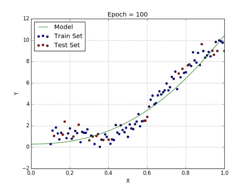 Chart representing relation between variables using regression
