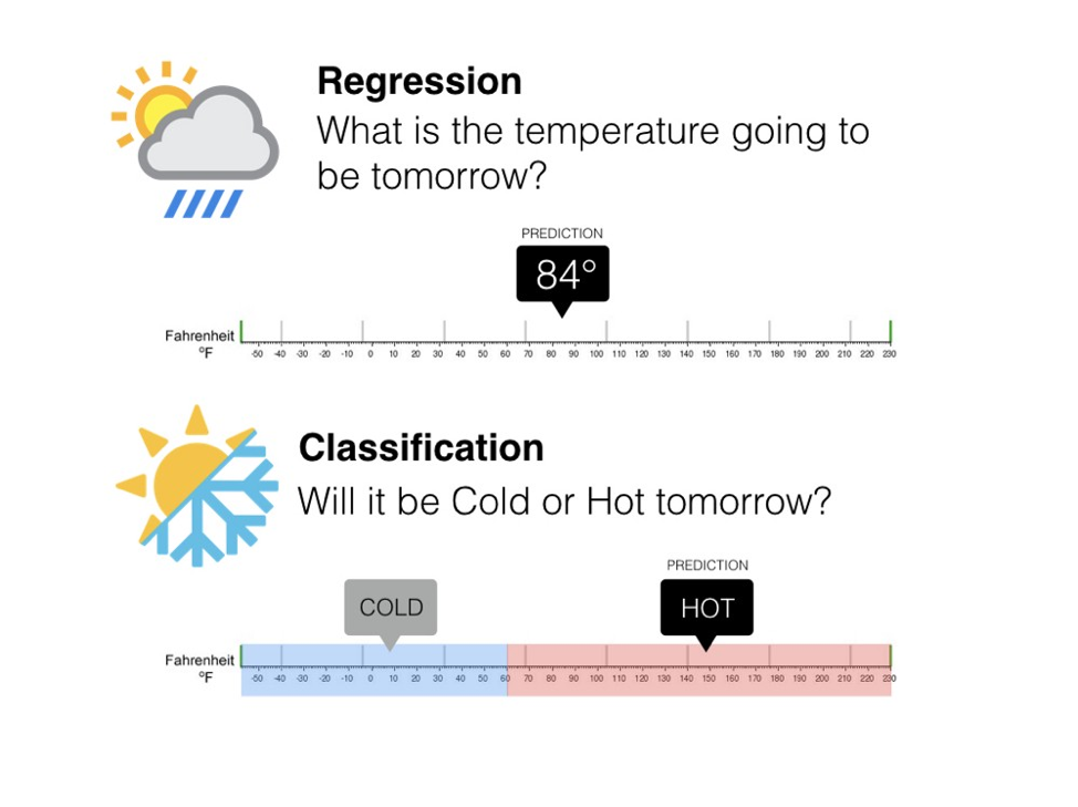 difference between regression and classification with weather as an example