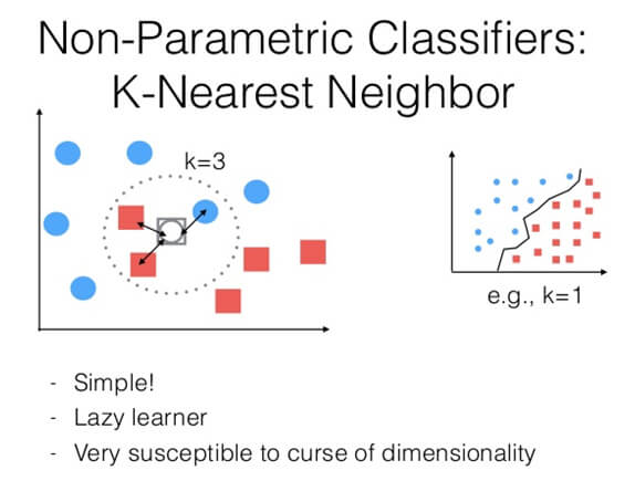 K nearest neighbors machine learning algorythm