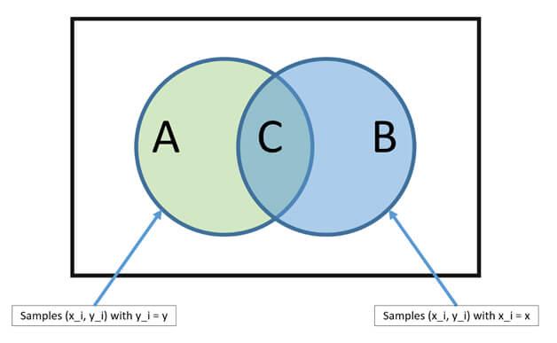 Naive Bayes Classification algorythm