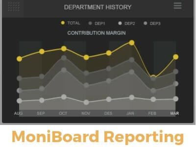 Moniboard reporting