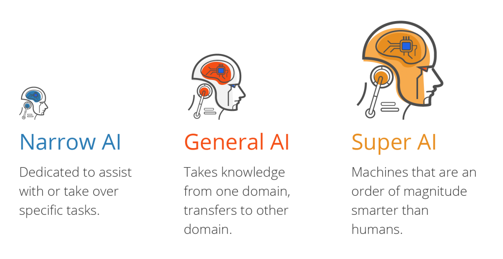 Types of Artificial Intelligence: narrow AI, general AI and super AI and their differences