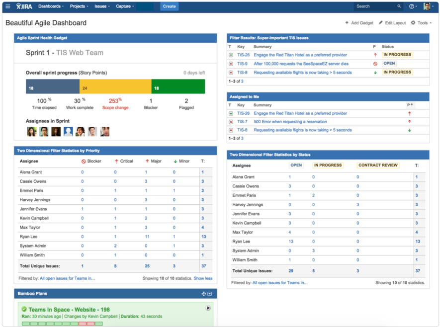 Dashboard of Jira project management tool