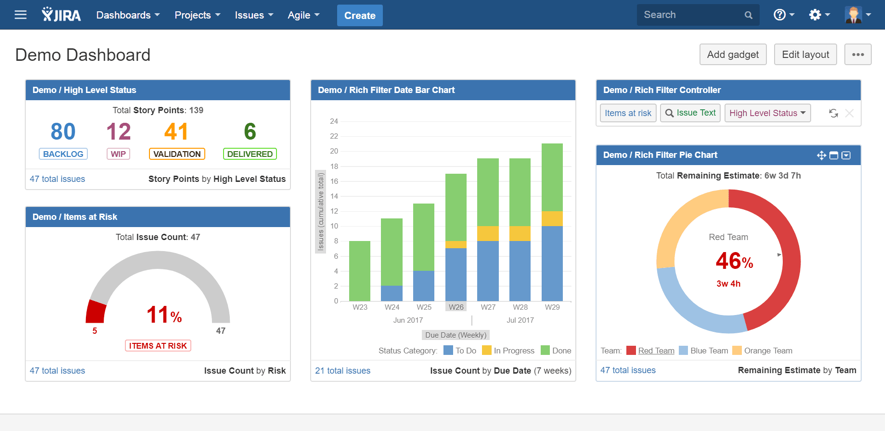 Charts in Jira project management software