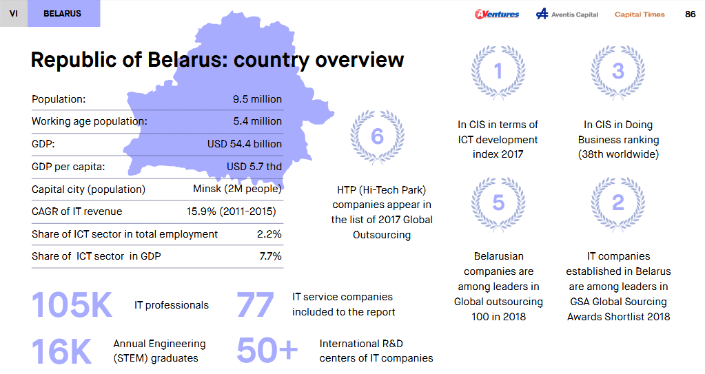 belarus it statistics