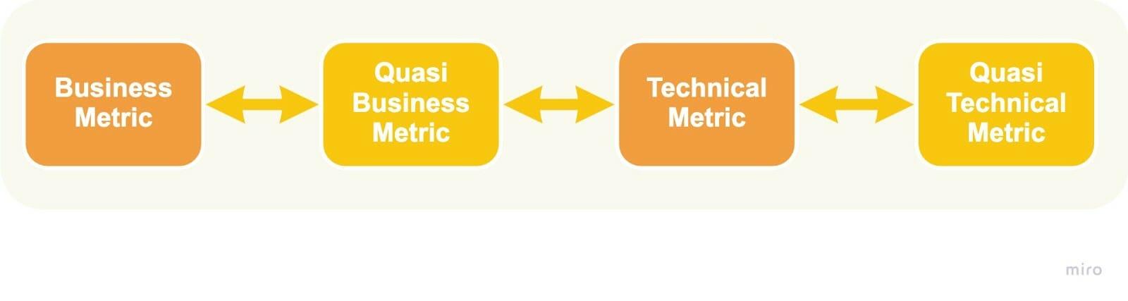 AI Metric-client journey