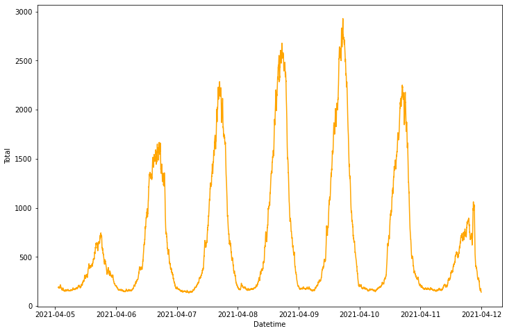 forecasting of pedestrian numbers ai